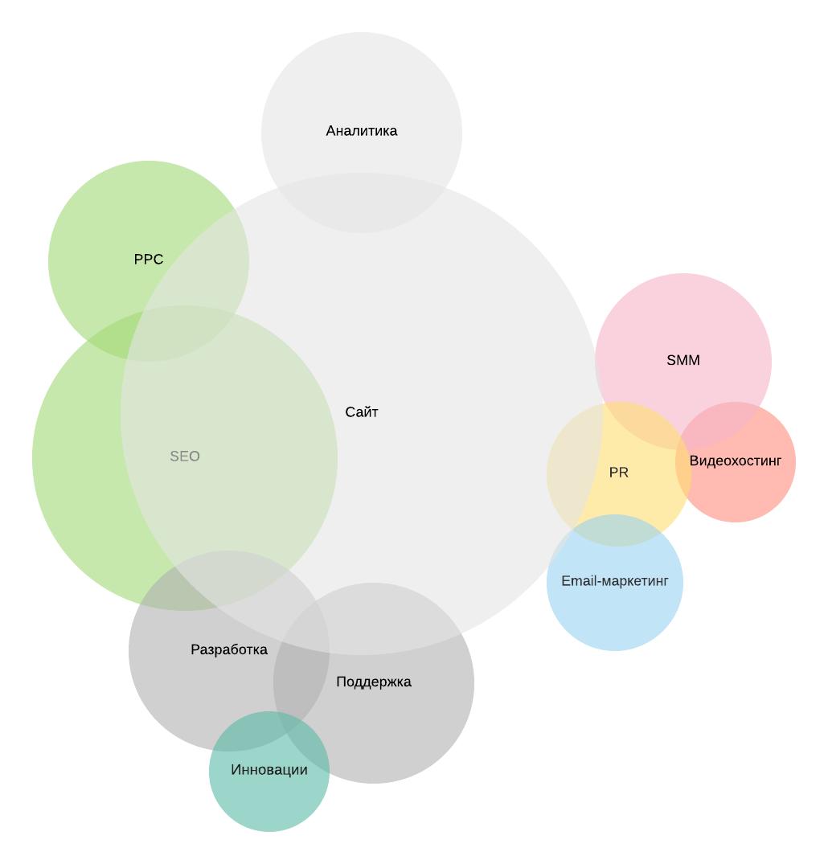 Сферы знаний интернет маркетолога